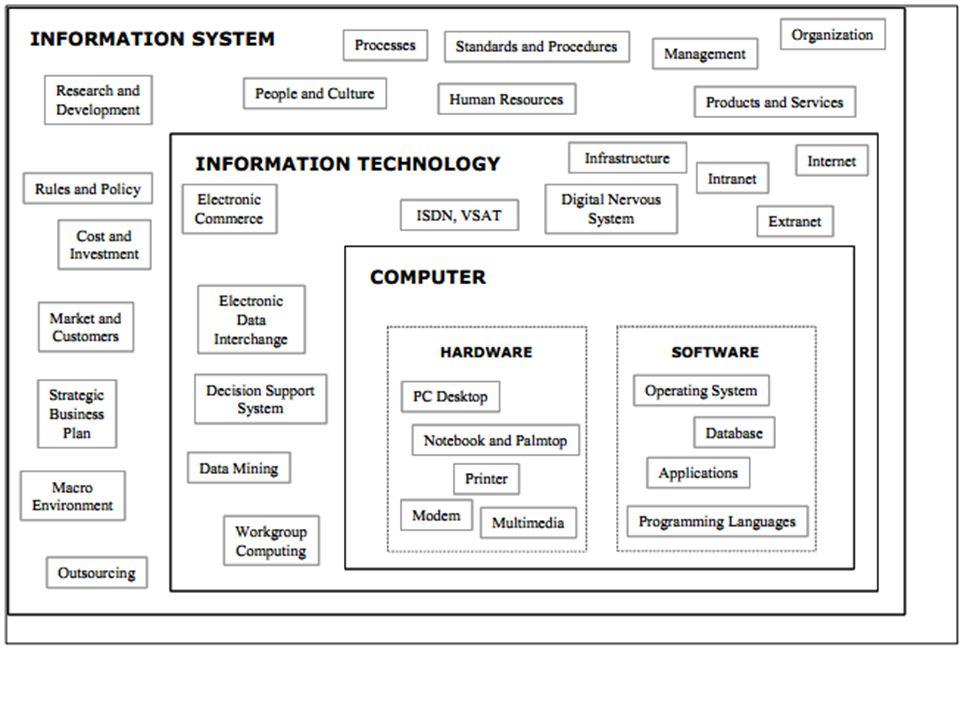 Lingkungan Sosioteknologi (O'Brien, 1996)