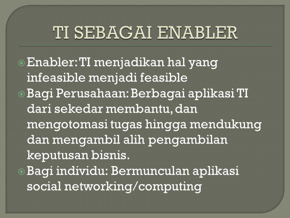  Enabler: TI menjadikan hal yang infeasible menjadi feasible  Bagi Perusahaan: Berbagai aplikasi TI dari sekedar membantu, dan mengotomasi tugas hingga mendukung dan mengambil alih pengambilan keputusan bisnis.