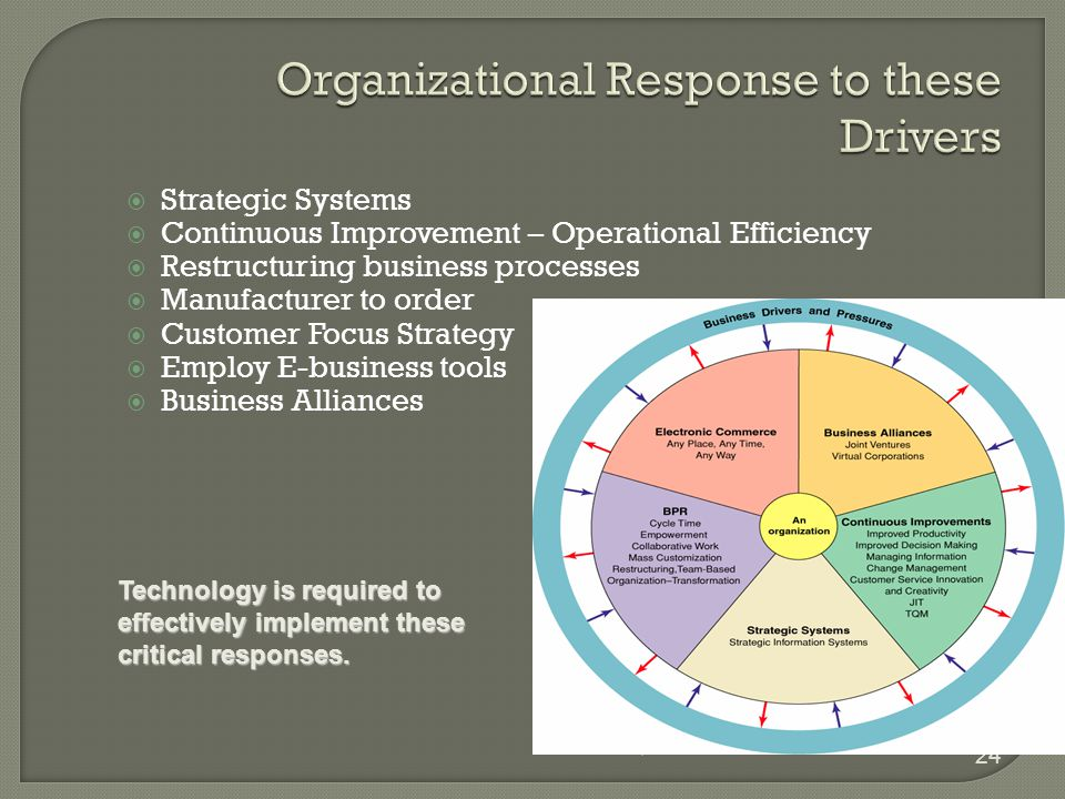 Chapter 1 24  Strategic Systems  Continuous Improvement – Operational Efficiency  Restructuring business processes  Manufacturer to order  Customer Focus Strategy  Employ E-business tools  Business Alliances Technology is required to effectively implement these critical responses.