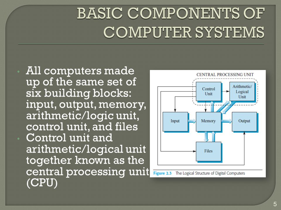 5 All computers made up of the same set of six building blocks: input, output, memory, arithmetic/logic unit, control unit, and files Control unit and arithmetic/logical unit together known as the central processing unit (CPU)