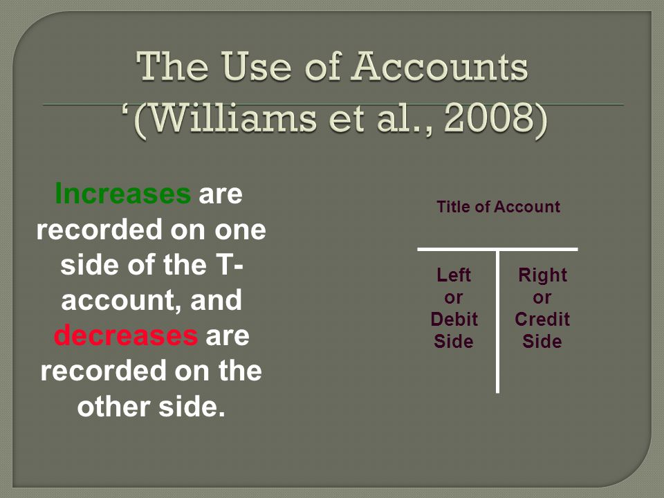 Increases are recorded on one side of the T- account, and decreases are recorded on the other side. Left or Debit Side Right or Credit Side Title of A