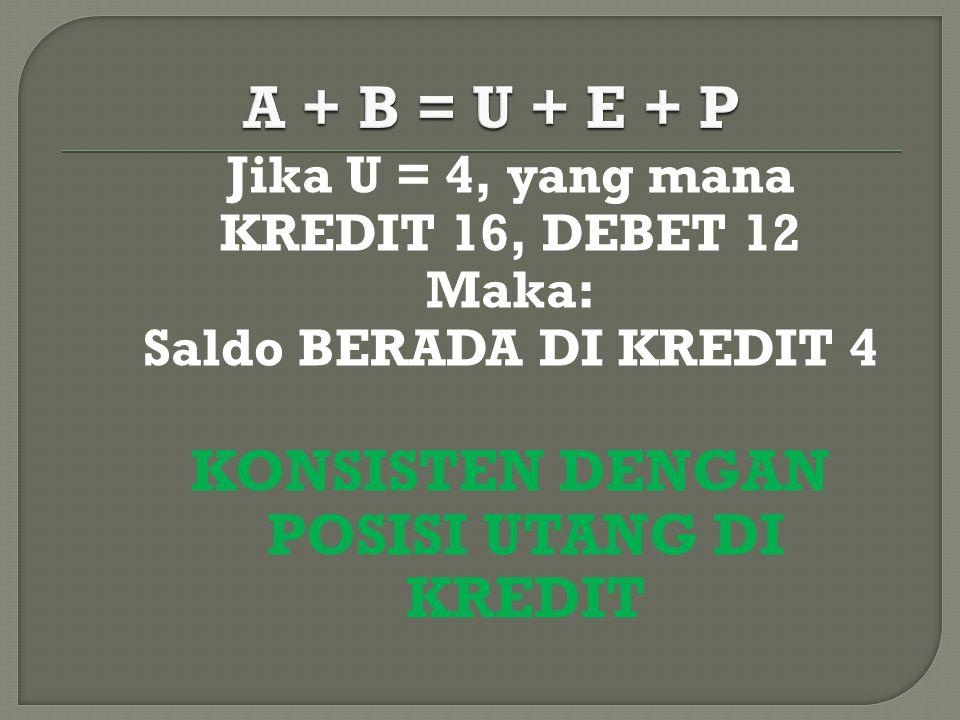 Jika U = 4, yang mana KREDIT 16, DEBET 12 Maka: Saldo BERADA DI KREDIT 4 KONSISTEN DENGAN POSISI UTANG DI KREDIT