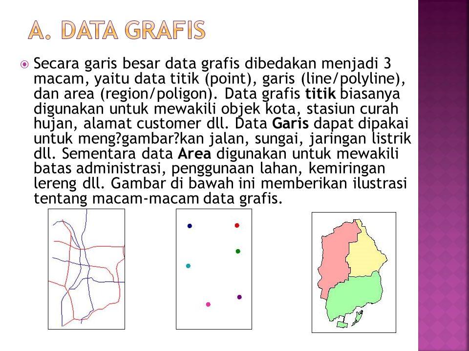  Secara garis besar data grafis dibedakan menjadi 3 macam, yaitu data titik (point), garis (line/polyline), dan area (region/poligon). Data grafis ti