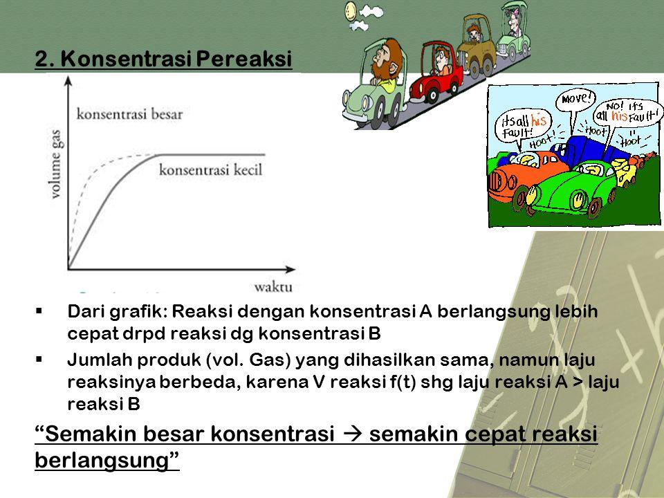 2. Konsentrasi Pereaksi  Dari grafik: Reaksi dengan konsentrasi A berlangsung lebih cepat drpd reaksi dg konsentrasi B  Jumlah produk (vol. Gas) yan