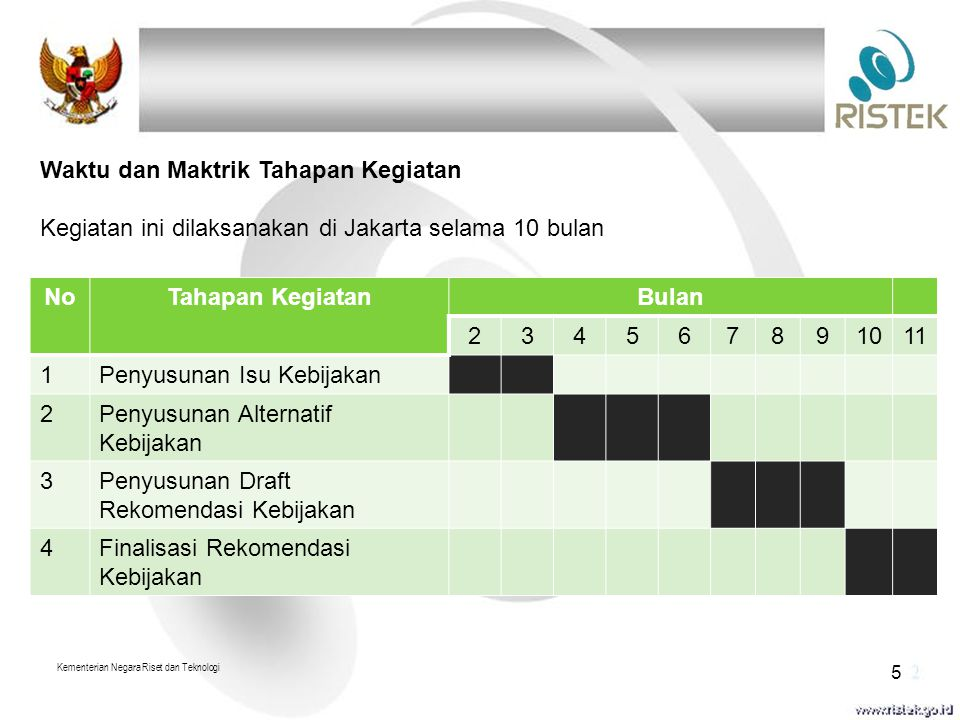NoTahapan KegiatanBulan 234567891011 1Penyusunan Isu Kebijakan 2Penyusunan Alternatif Kebijakan 3Penyusunan Draft Rekomendasi Kebijakan 4Finalisasi Rekomendasi Kebijakan Kementerian Negara Riset dan Teknologi 5 Waktu dan Maktrik Tahapan Kegiatan Kegiatan ini dilaksanakan di Jakarta selama 10 bulan