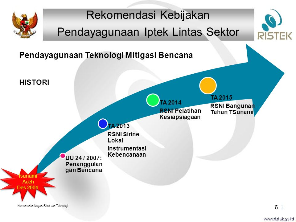 Rekomendasi Kebijakan Pendayagunaan Iptek Lintas Sektor UU 24 / 2007: Penanggulan gan Bencana TA 2013 RSNI Sirine Lokal Instrumentasi Kebencanaan TA 2014 RSNI Pelatihan Kesiapsiagaan TA 2015 RSNI Bangunan Tahan TSunami Kementerian Negara Riset dan Teknologi 6 Tsunami Aceh Des 2004 Tsunami Aceh Des 2004 Pendayagunaan Teknologi Mitigasi Bencana HISTORI