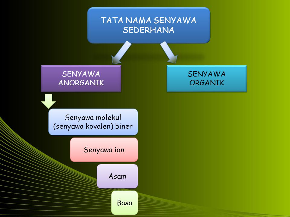 SENYAWA ANORGANIK SENYAWA ORGANIK Senyawa molekul (senyawa kovalen) biner Senyawa molekul (senyawa kovalen) biner Senyawa ion Asam Basa