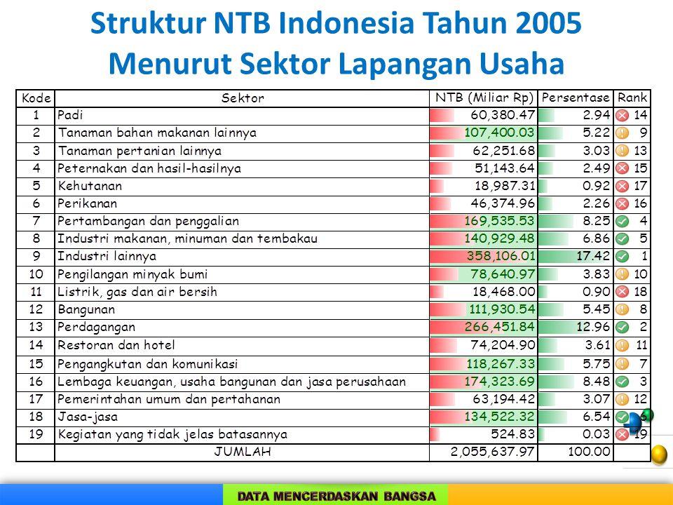  NTB (baris 209 = baris 201 s/d 205).  Ditentukan oleh nilai output (nilai produksi) dan input antara dalam proses produksi.  Output besar/kecil be