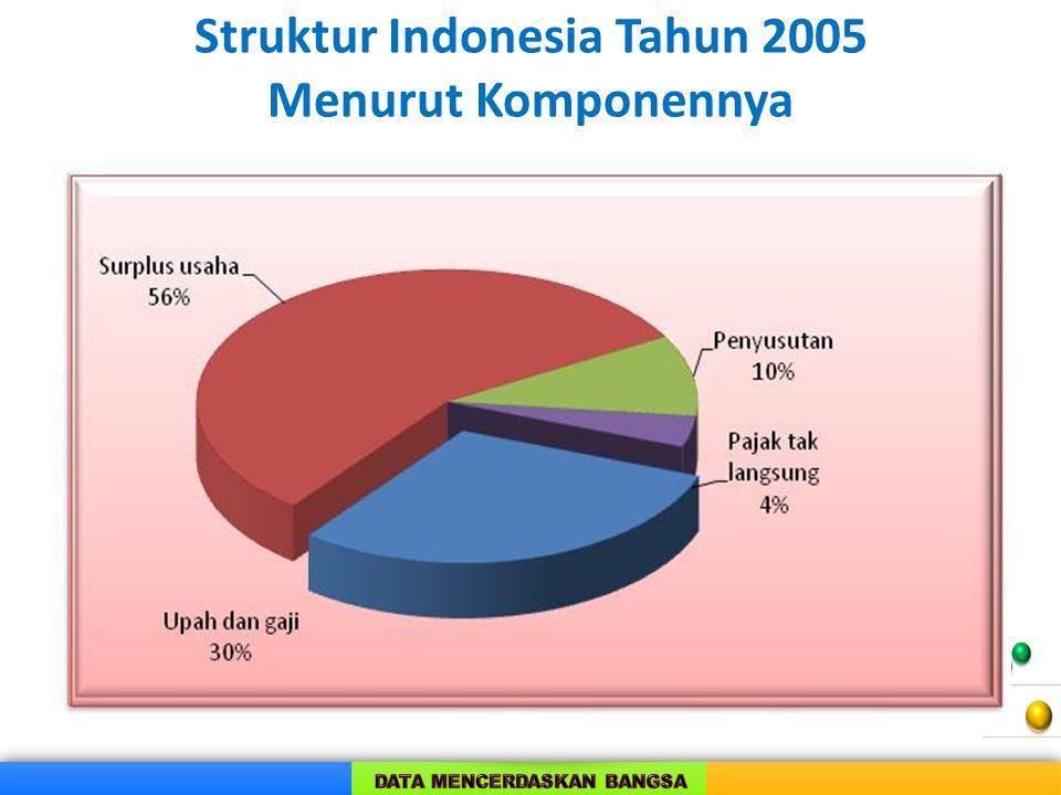Struktur NTB Indonesia Tahun 2005 Menurut Sektor Lapangan Usaha