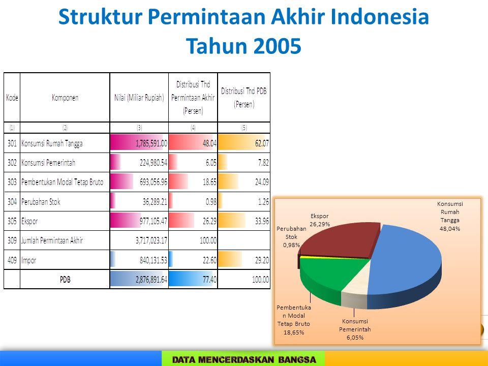  Permintaan akhir (kol 309 = kol 301 s/d 306)  Melihat kontribusi permintaan akhir masing- masing sektor  Melihat permintaan akhir terbesar/terkeci