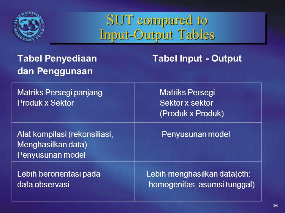 26 SUT compared to Input-Output Tables Tabel Penyediaan Tabel Input - Output dan Penggunaan Matriks Persegi panjangMatriks Persegi Produk x Sektor Sektor x sektor (Produk x Produk) Alat kompilasi (rekonsiliasi, Penyusunan model Menghasilkan data) Penyusunan model Lebih berorientasi pada Lebih menghasilkan data(cth: data observasi homogenitas, asumsi tunggal)