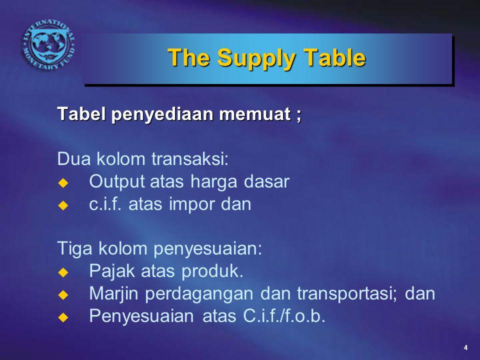 4 The Supply Table Tabel penyediaan memuat ; Dua kolom transaksi: u Output atas harga dasar u c.i.f.