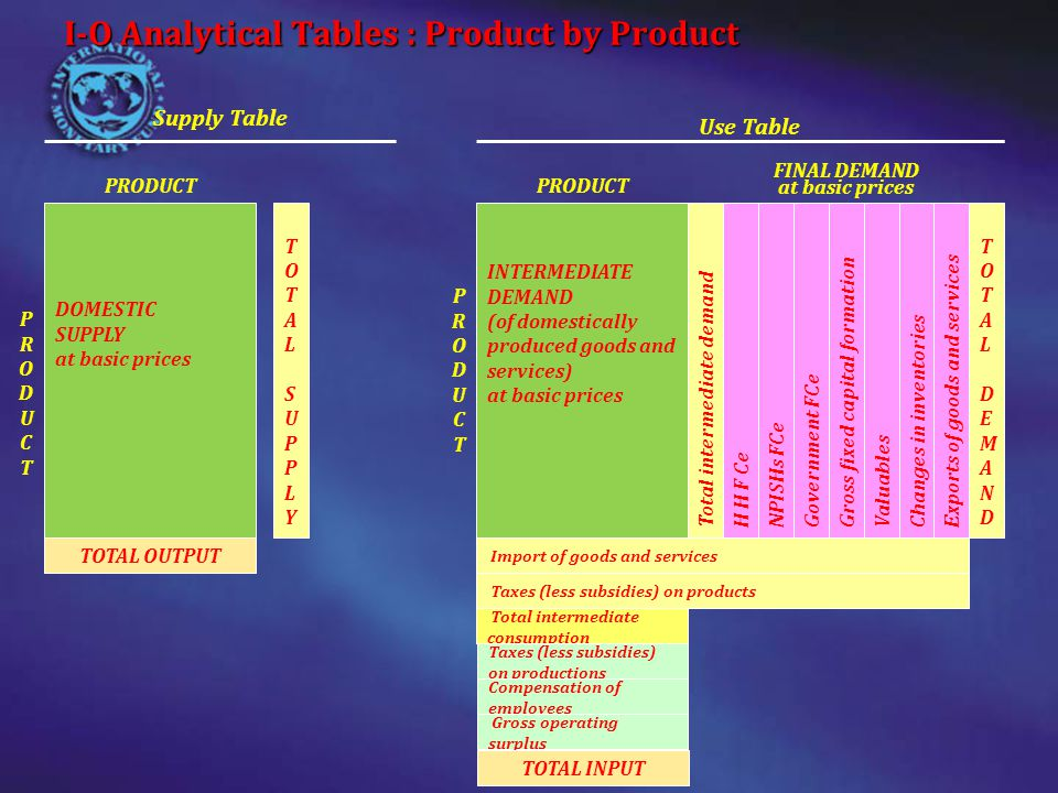 9 Supply tableOutput of industries Imports of goods and services Total supply, basic prices Trade and transpor t margins Taxes on products Subsidie s on products Total suply purch prices Agri- culture Manufac- turing Trade and transpo rt Other service industri es Govern ment All industri es Supply of products (1)(2)(3)(4)(5)(6)(7)(8)(9)(10)(11)(12) 1Agricultural products 300 1654653020-5510 2Manufactur ed products 2593010597031012801751001555 3Trade and transport services 4530535035385-20510-20170 4Other services 202953158540025425 5Governmen t services 340 6Direct purchases abroad 70 7TOTAL325975335300340227566529400155-253070