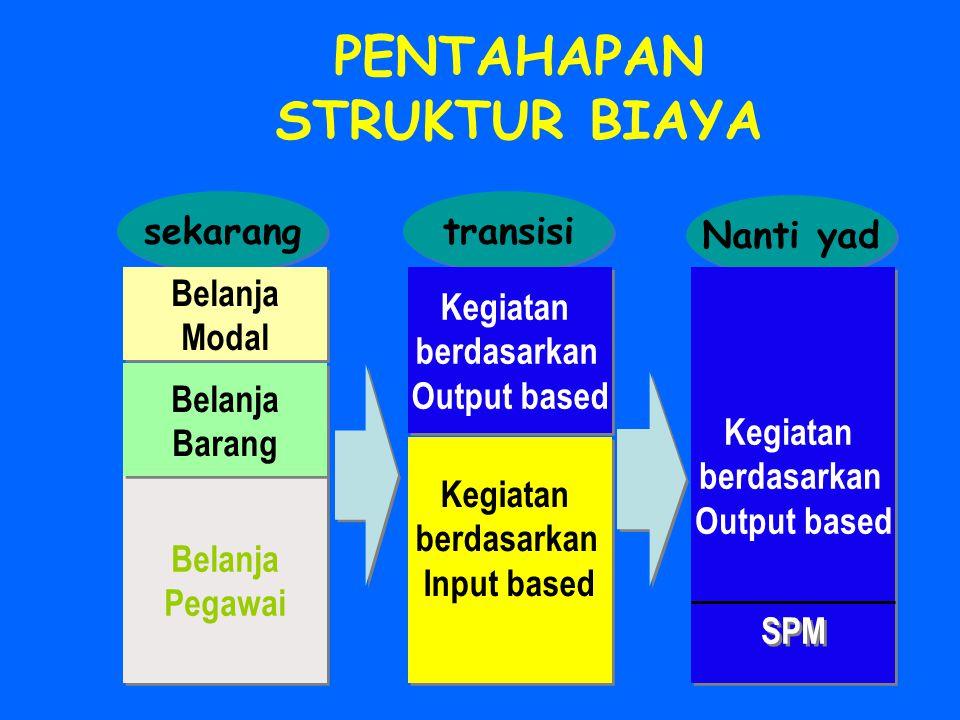 LOKASI BELANJA (EKONOMI) BELANJA (EKONOMI) FUNGSI ORGANISASI Klasifikasi PUSAT/ PROVINSI JENIS BELANJA FUNGSI, SUB FUNGSI PROGRAM KEGIATAN FUNGSI, SUB FUNGSI PROGRAM KEGIATAN DEPARTEMEN UNIT ORGANISASI DEPARTEMEN UNIT ORGANISASI UU APBN Keppres Rincian UU APBN Keppres Rincian KABUPATEN/KOTA JENIS PENGELUARAN RINCIAN PENGELUARAN KELOMPOK MAK MAK JENIS PENGELUARAN RINCIAN PENGELUARAN KELOMPOK MAK MAK SUB KEGIATAN SATUAN KERJA SRAA/DIPA STRUKTUR APBN Budget Formulation Budget Formulation Budget Implementation &Reporting Budget Implementation &Reporting