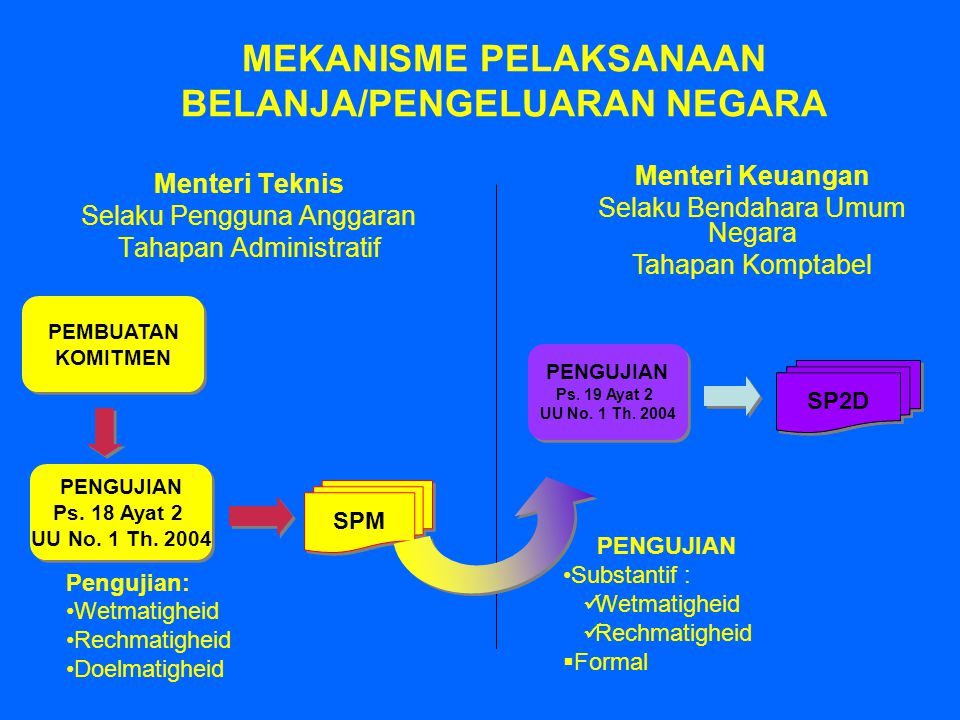 Pengurusan Komtabel Comptabel beheer Pengurusan Komtabel Comptabel beheer Pengurusan Administrasi administratief beheer Pengurusan Administrasi administratief beheer MATERI KEWENANGAN DALAM UU No.