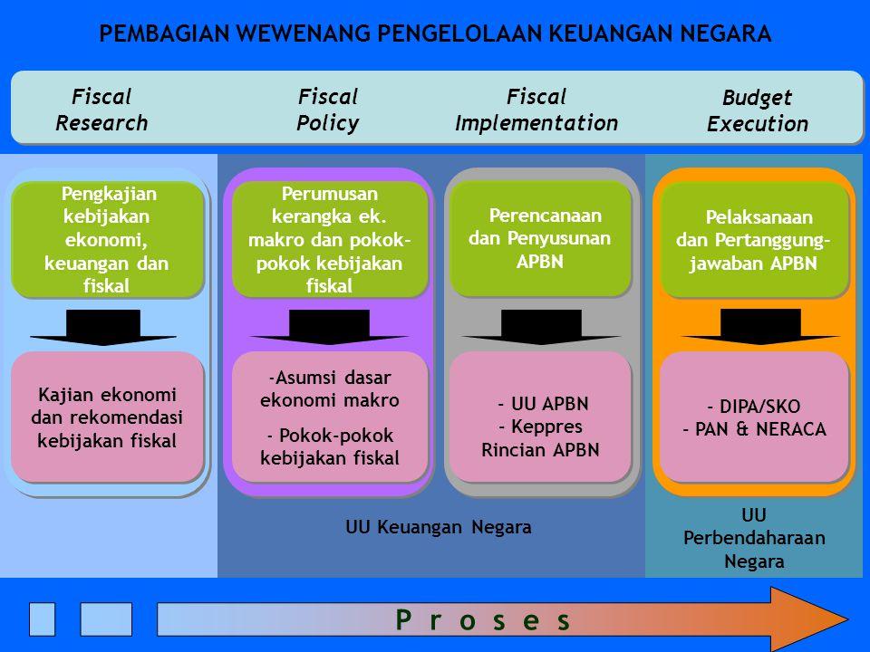 UU Keuangan Negara UU Perbendaharaan Negara Fiscal Policy Fiscal Implementation Budget Execution P r o s e s Perumusan kerangka ek.