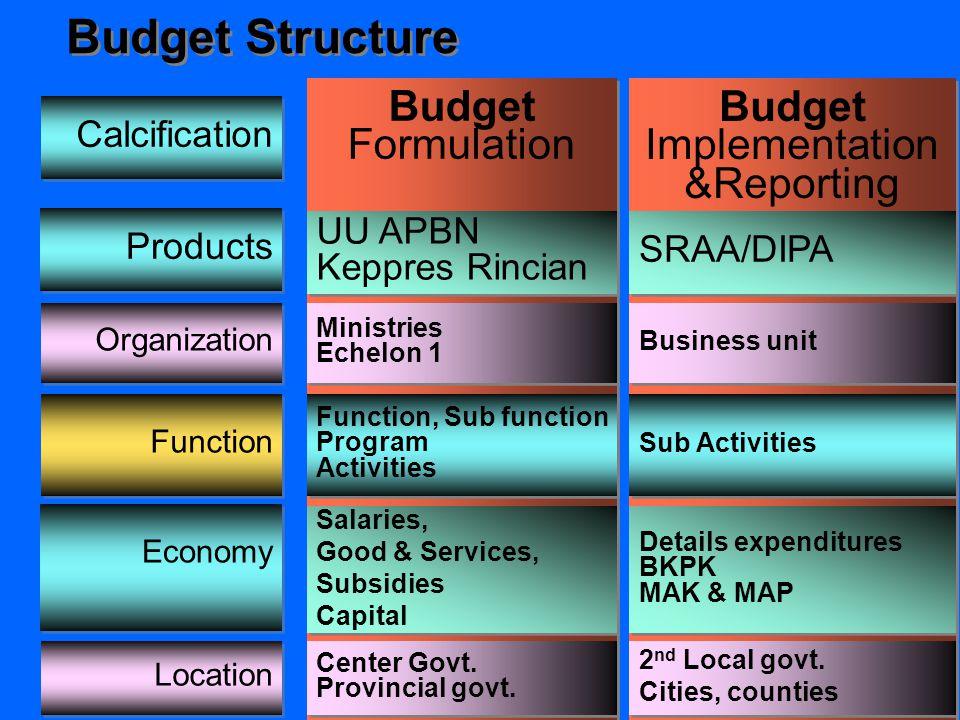 Fiscal Policy Fiscal Implementation Perumusan kerangka ek.makro dan pokok kebijakan fiskal -Asumsi dasar ekonomi makro - Pokok-pokok kebijakan fiskal -Asumsi dasar ekonomi makro - Pokok-pokok kebijakan fiskal Perencanaan dan Penyusunan APBN UU APBN Kepres Rincian APBN UU APBN Kepres Rincian APBN Pelaksanaan APBN - Dokumen Pelaksanaan Anggaran Budget Execution DJA DJPBN Pertanggung- jawaban APBN - PAN & NERACA Budget Responsibility DJPBN PEMBAGIAN TUGAS