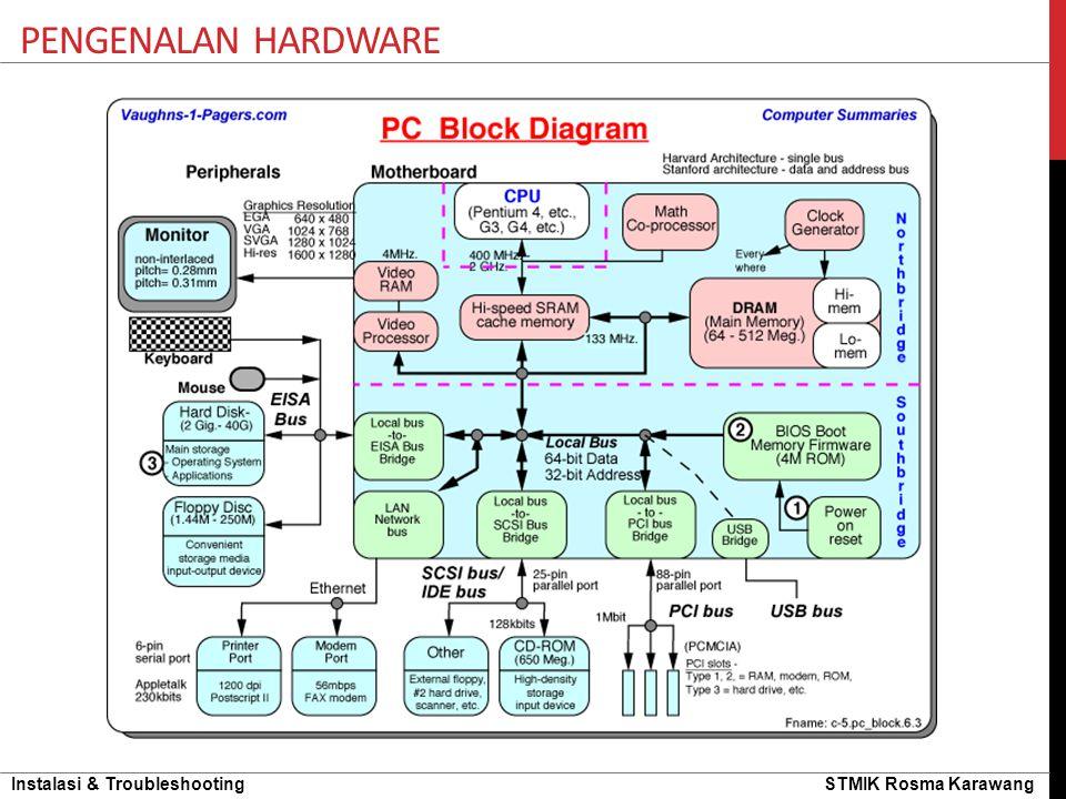 Instalasi & Troubleshooting STMIK Rosma Karawang PENGENALAN HARDWARE Jenis slot external video card : a.PCI-e x16 b.PCI-e x8 c.PCI-e d.PCI e.AGP Jenis output video card : 1.VGA 2.DVI 3.HDMI 4.TV-Out Coba Tebak…..