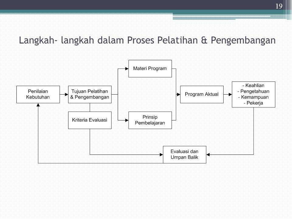 Langkah- langkah dalam Proses Pelatihan & Pengembangan 19