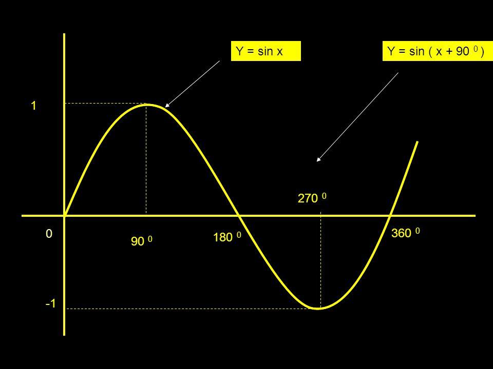 1 0 90 0 180 0 270 0 360 0 Y = sin xY = sin ( x + 90 0 )