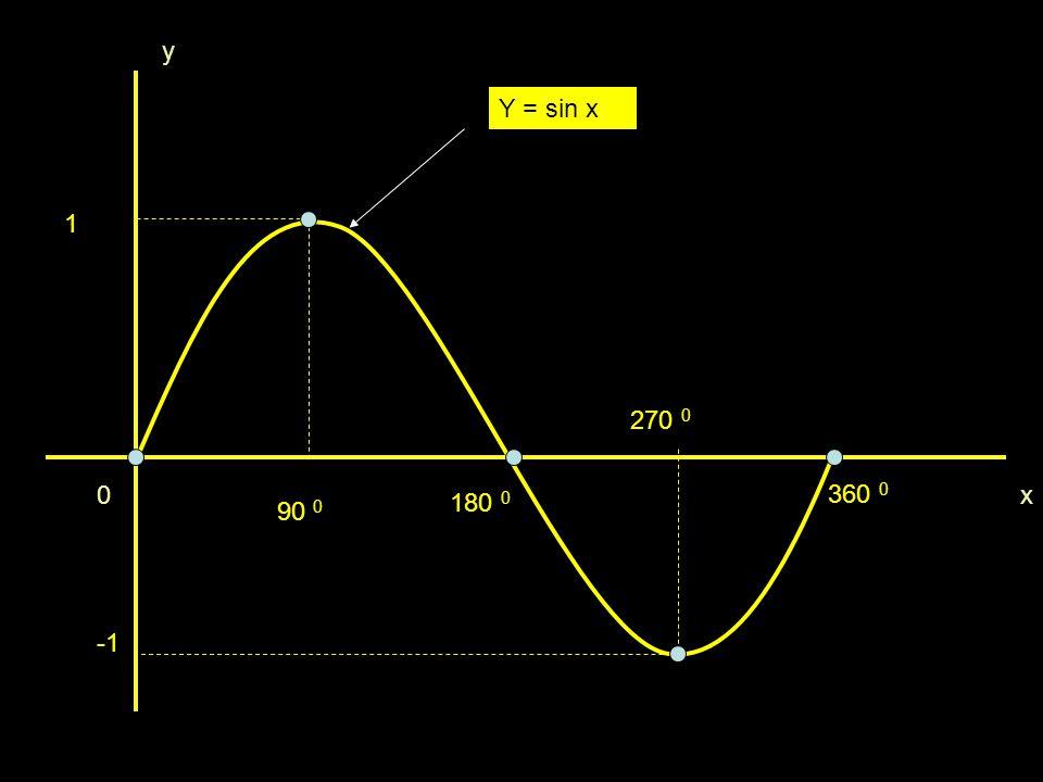 1 0 90 0 180 0 270 0 360 0 Y = sin x y x