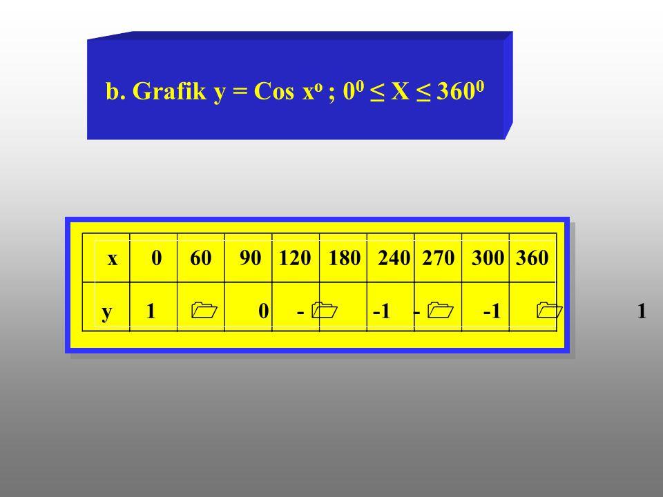 b. Grafik y = Cos x o ; 0 0 ≤ X ≤ 360 0 x 0 60 90 120 180 240 270 300 360 y 1  0 -  -1 -  -1  1