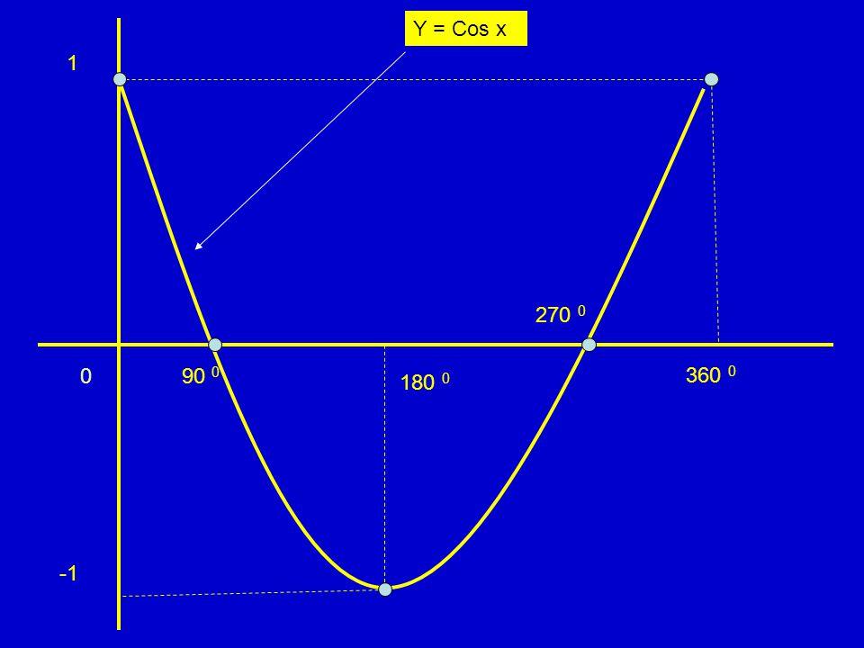 c. Grafik y = tg x o x 0 45 90 135 180 225 270 315 360 y 0 1 td -1 0 1 td  1 0