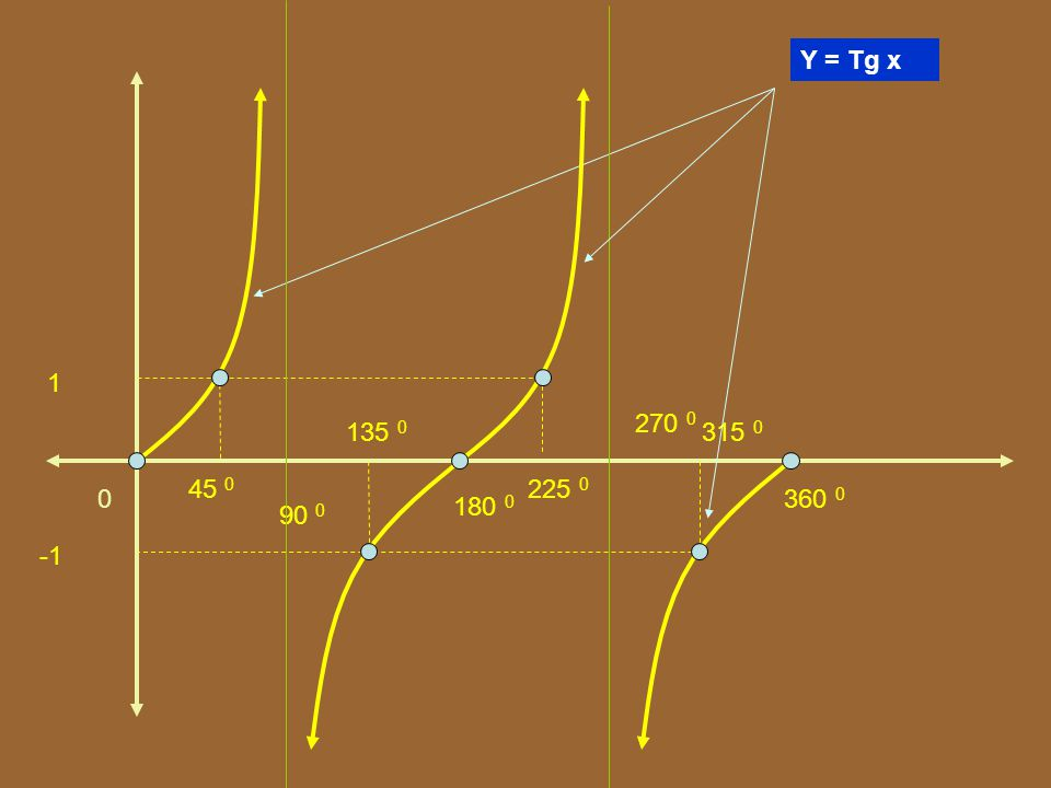 1 0 90 0 180 0 270 0 360 0 Y = Tg x 45 0 315 0 135 0 225 0