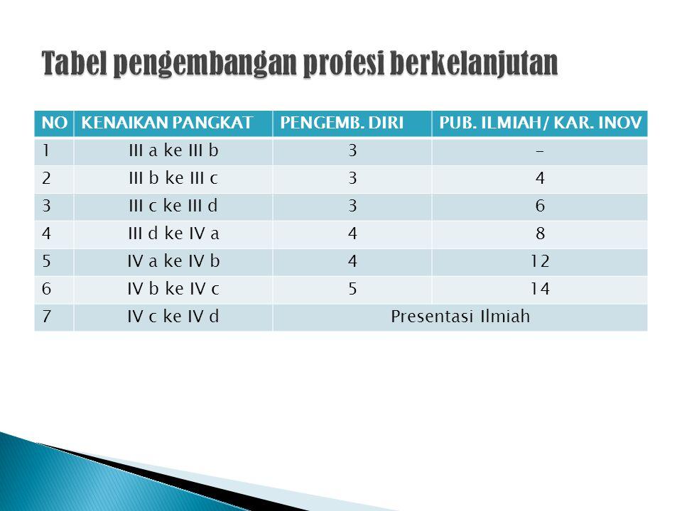 NOKENAIKAN PANGKATPENGEMB. DIRIPUB. ILMIAH/ KAR. INOV 1III a ke III b3- 2III b ke III c34 3III c ke III d36 4III d ke IV a48 5IV a ke IV b412 6IV b ke
