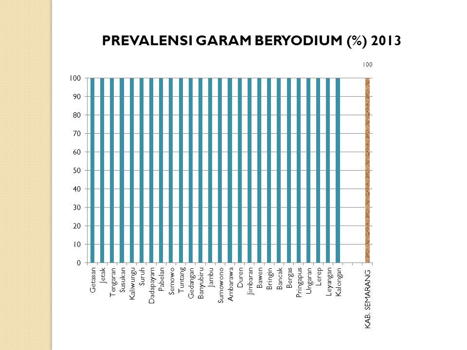 PREVALENSI GARAM BERYODIUM (%) 2013
