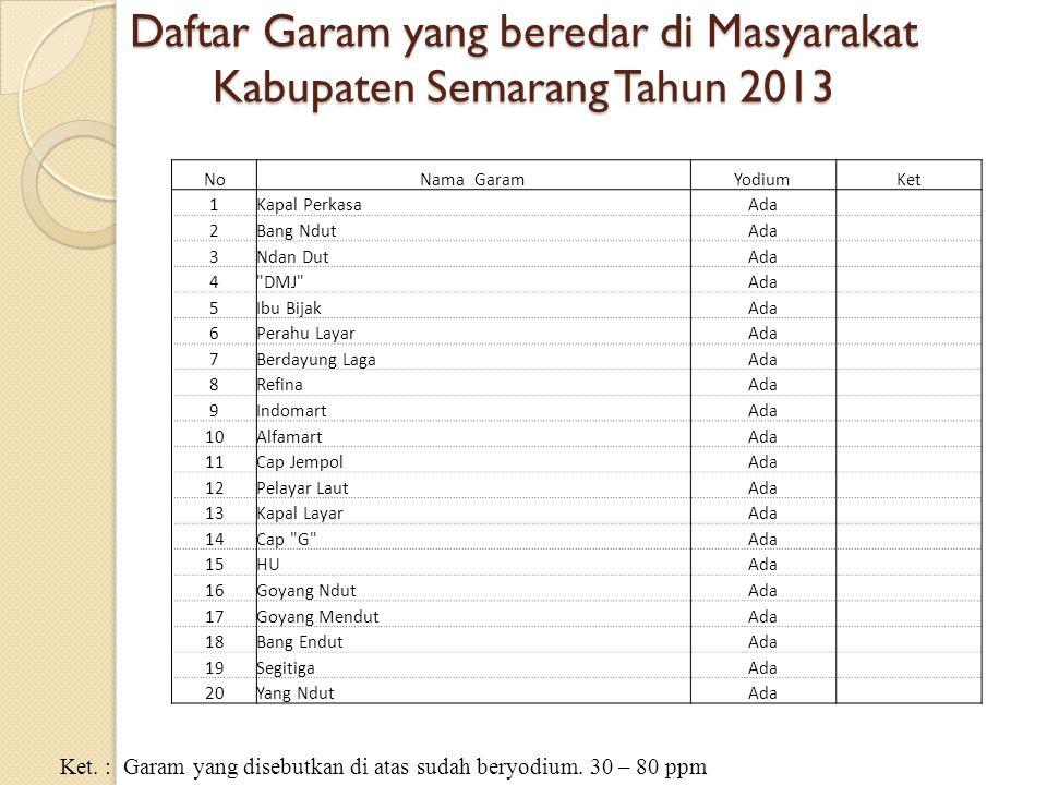 Daftar Garam yang beredar di Masyarakat Kabupaten Semarang Tahun 2013 Ket.