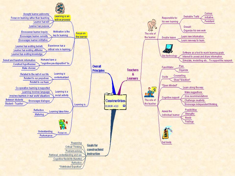 Pendekatan Pengembangan Kurikulum Pendekatan Holistik dan Terpadu Pendekatan Ragam Budaya (Multiculture Approach) Pendekatan Konstruktivisme (Constructivism Approach) Pendekatan Kurikulum Bermain Kreatif (Play based curriculum approach)