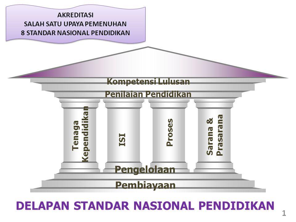 Kompetensi Lulusan Penilaian Pendidikan Tenaga Kependidikan ISIProses Sarana & Prasarana Pembiayaan DELAPAN STANDAR NASIONAL PENDIDIKAN Pengelolaan 1