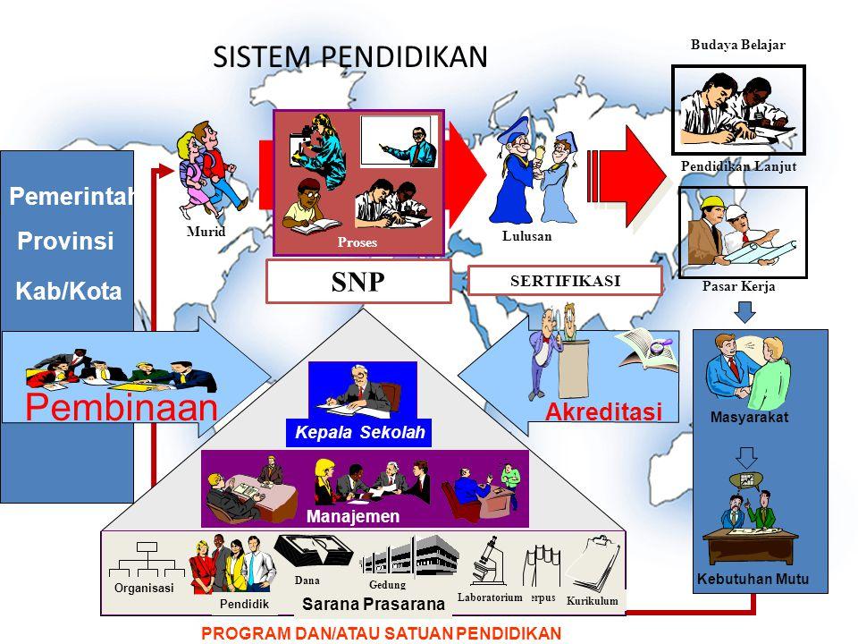 StandarNasionalPendidikan Standar Isi [Permen No.64/2013] Standar Proses [Permen No.