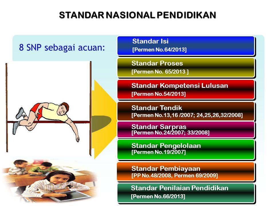 StandarNasionalPendidikan Standar Isi [Permen No.64/2013] Standar Proses [Permen No. 65/2013 ] Standar Kompetensi Lulusan [Permen No.54/2013] Standar
