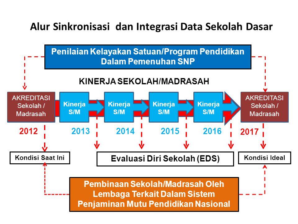 Alur Sinkronisasi dan Integrasi Data Sekolah Dasar AKREDITASI Sekolah / Madrasah 20122013201420152016 AKREDITASI Sekolah / Madrasah Kinerja S/M Evalua