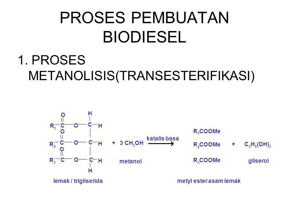 PROSES PEMBUATAN BIODIESEL 1. PROSES METANOLISIS(TRANSESTERIFIKASI) C C C R 1 R 3 R 2 O O O O O O C C C H H H H H + 3 CH 3 OH R 1 COOMe R 2 R 3 + C 3