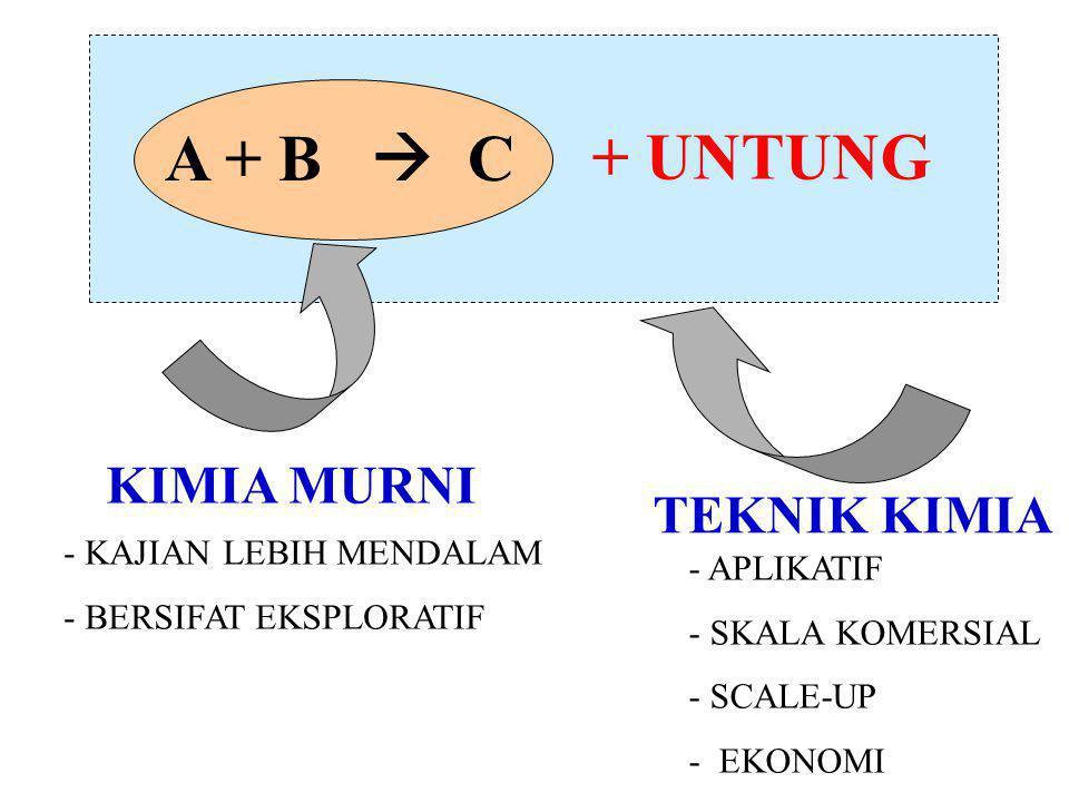 + UNTUNG A + B  C KIMIA MURNI TEKNIK KIMIA - KAJIAN LEBIH MENDALAM - BERSIFAT EKSPLORATIF - APLIKATIF - SKALA KOMERSIAL - SCALE-UP - EKONOMI