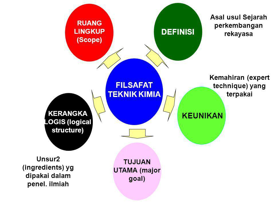 FILSAFAT TEKNIK KIMIA RUANG LINGKUP (Scope) KERANGKA LOGIS (logical structure) TUJUAN UTAMA (major goal) KEUNIKANDEFINISI Asal usul Sejarah perkembang