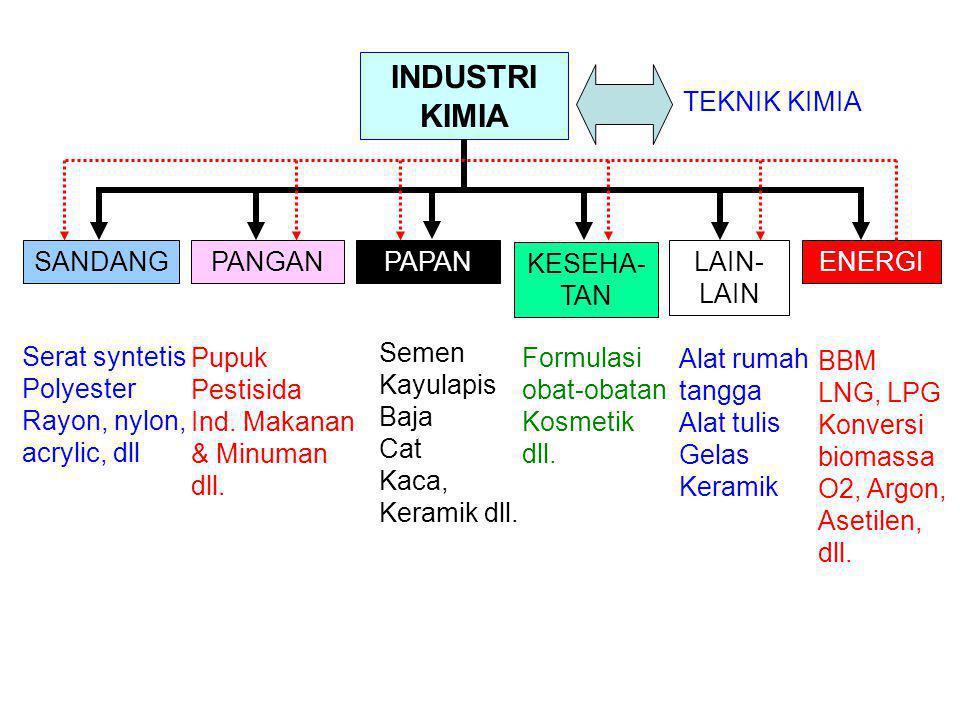 Jenis industri Sulfuric acid Fertilizers, chemicals, pet.