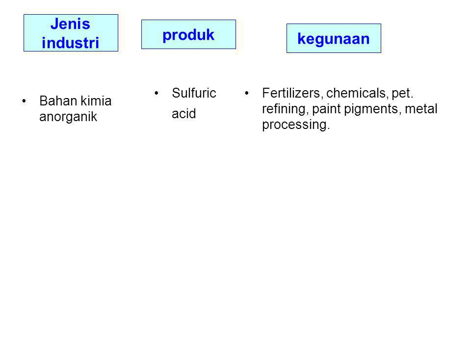 Jenis industri Sulfuric acid Fertilizers, chemicals, pet. refining, paint pigments, metal processing. Bahan kimia anorganik produk kegunaan