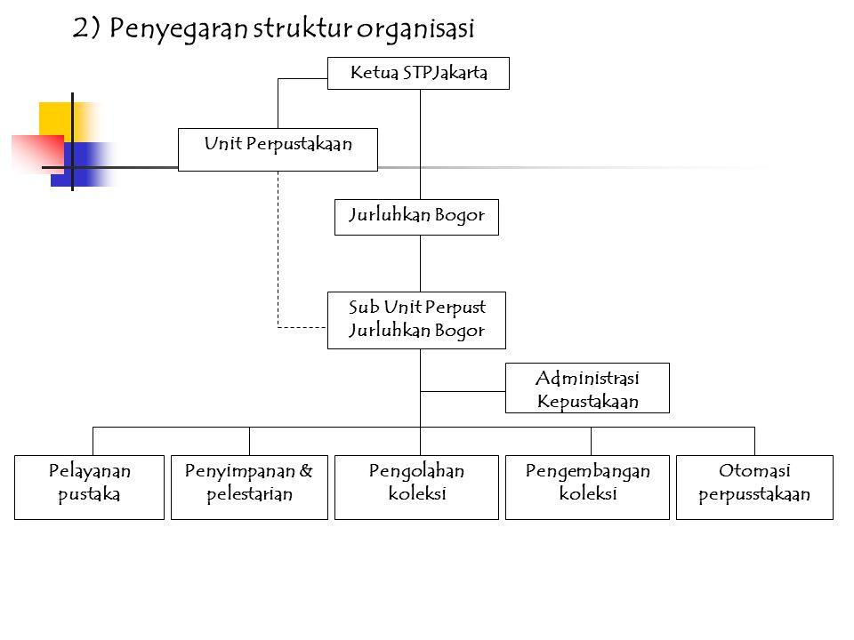 1. Organisasi meliputi: 1)Penyegaran landasan hukum organisasi, meliputi: (1) UU No 43 tahun 2007 tentang Perpustakaan. (2) SK Menpan No. 132 tahun 20