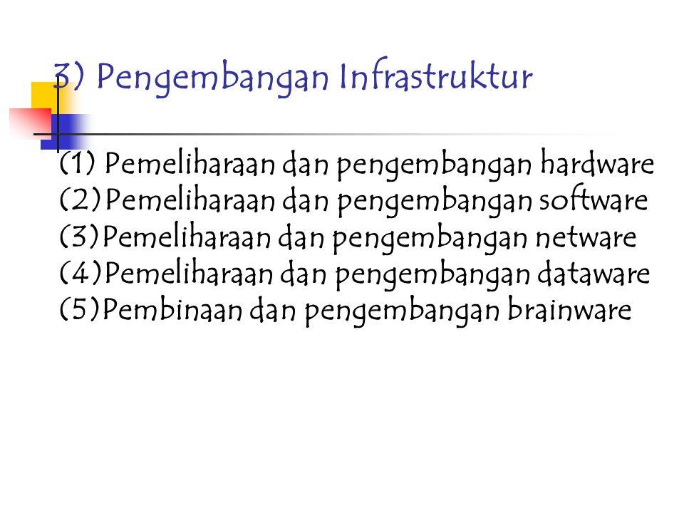 1)Kegiatan pengembangan perpustakaan. (1) Pengembangan dokumen (2)Pengembangan perpustakaan (3)Pengembangan pustakawan (SDM) (4)Pengembangan TI a.Peng