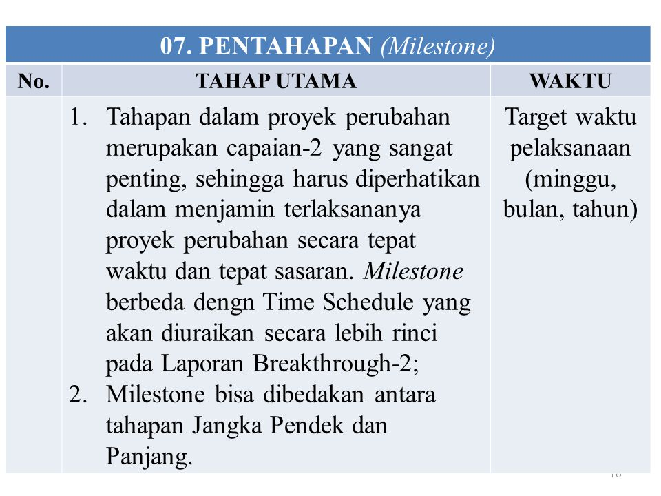 18 07. PENTAHAPAN (Milestone) No.TAHAP UTAMAWAKTU 1.Tahapan dalam proyek perubahan merupakan capaian-2 yang sangat penting, sehingga harus diperhatika