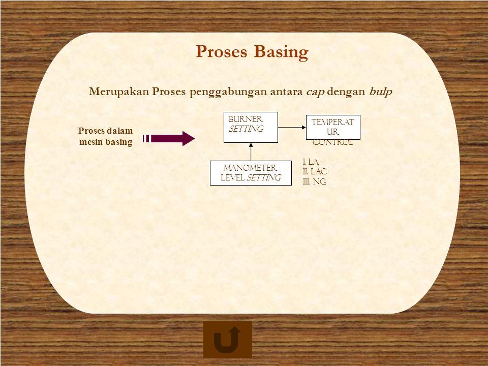 Proses basing Proses Basing Merupakan Proses penggabungan antara cap dengan bulp Manometer Level Setting Burner setting Temperat ur Control I. LA II.
