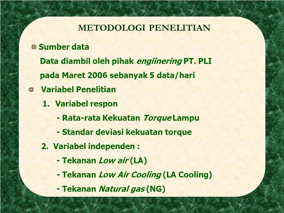 metodologi METODOLOGI PENELITIAN Variabel Penelitian 1. Variabel respon - Rata-rata Kekuatan Torque Lampu - Standar deviasi kekuatan torque 2. Variabe