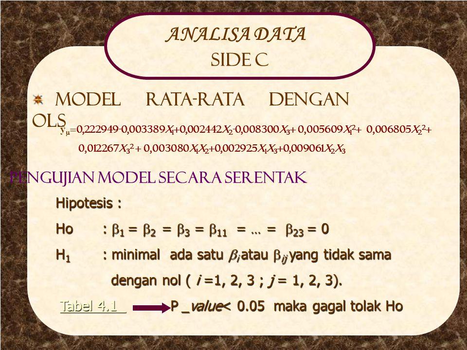 Analisa Side C ANALISA DATA Side C Model rata-rata dengan OLS ŷ  =0,222949-0,003389x 1 +0,002442x 2 -0,008300x 3 + 0,005609x 1 2 + 0,006805x 2 2 + 0,012267x 3 2 + 0,003080x 1 x 2 +0,002925x 1 x 3 +0,009061x 2 x 3 Pengujian Model secara serentak Hipotesis : Ho:  1 =  2 =  3 =  11 =  =  23 = 0 H 1 : minimal ada satu  i atau  ij yang tidak sama dengan nol ( i =1, 2, 3 ; j = 1, 2, 3).