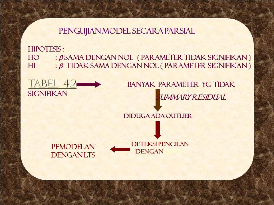 Uji parsial side C Pengujian Model secara parsial Hipotesis : Ho:  sama dengan nol ( parameter tidak signifikan ) H1:  tidak sama dengan nol ( param