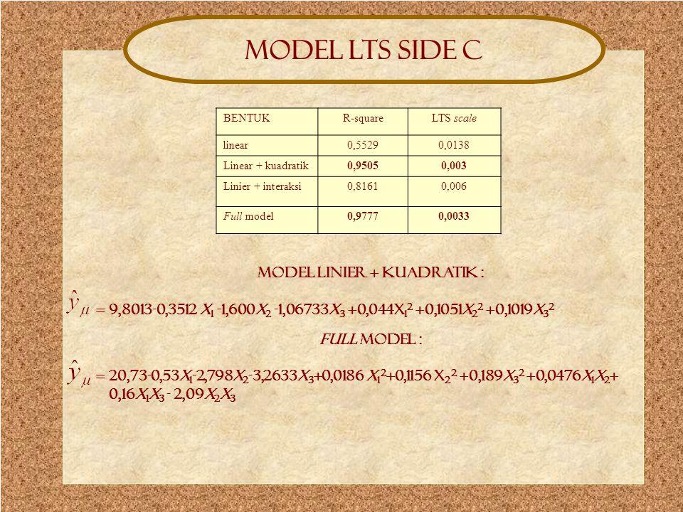 Model lts side C Model LTS side C BENTUKR-squareLTS scale linear0,55290,0138 Linear + kuadratik0,95050,003 Linier + interaksi0,81610,006 Full model0,9