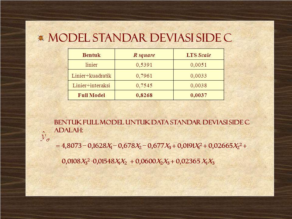LTS Stdev side C Model standar deviasi side C BentukR squareLTS Scale linier0,53910,0051 Linier+kuadratik0,79610,0033 Linier+interaksi0,75450,0038 Ful